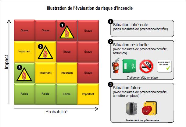 Evaluation d'un risque d'incendie