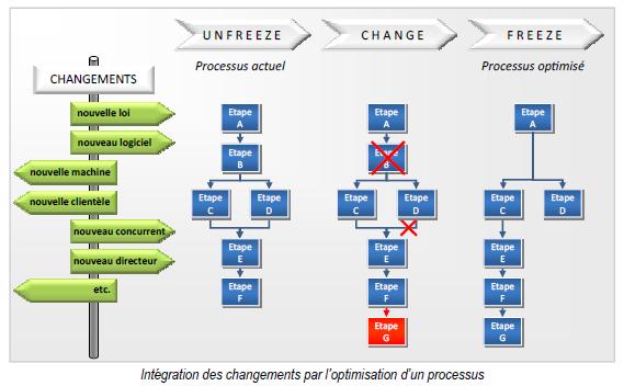 Intégration des changements par l'optimisation d'un processus