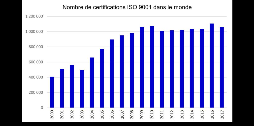 Le nombre de certifications ISO 9001 dans le monde depuis 1993