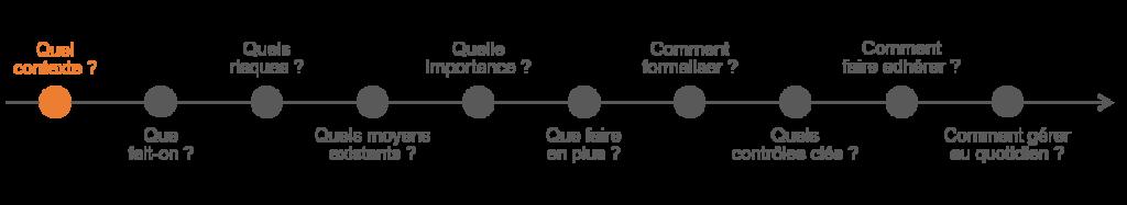 Définition du périmètre