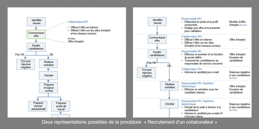 Représentation des procédures