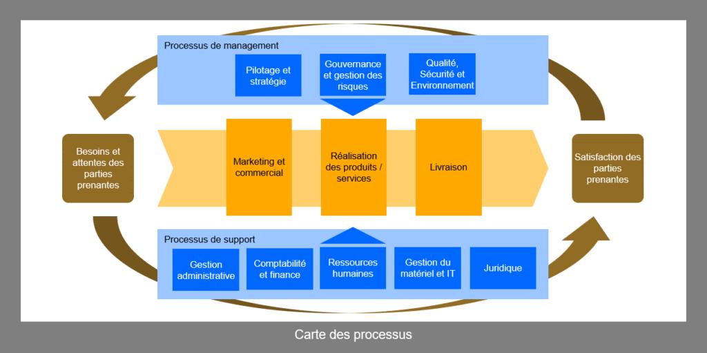 Carte des processus