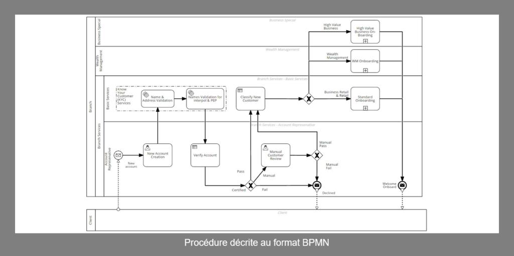 Procedure au format BPMN