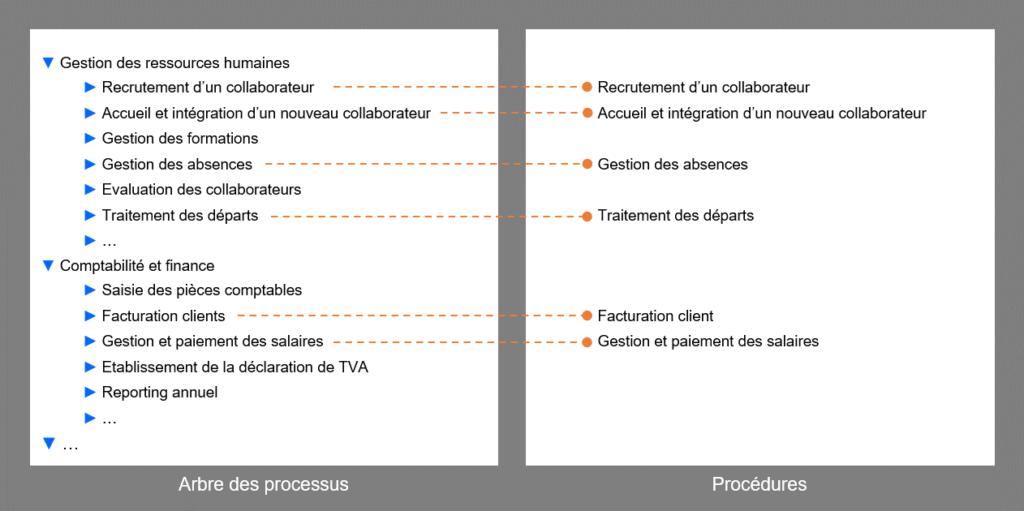 Processus décrits en procédures