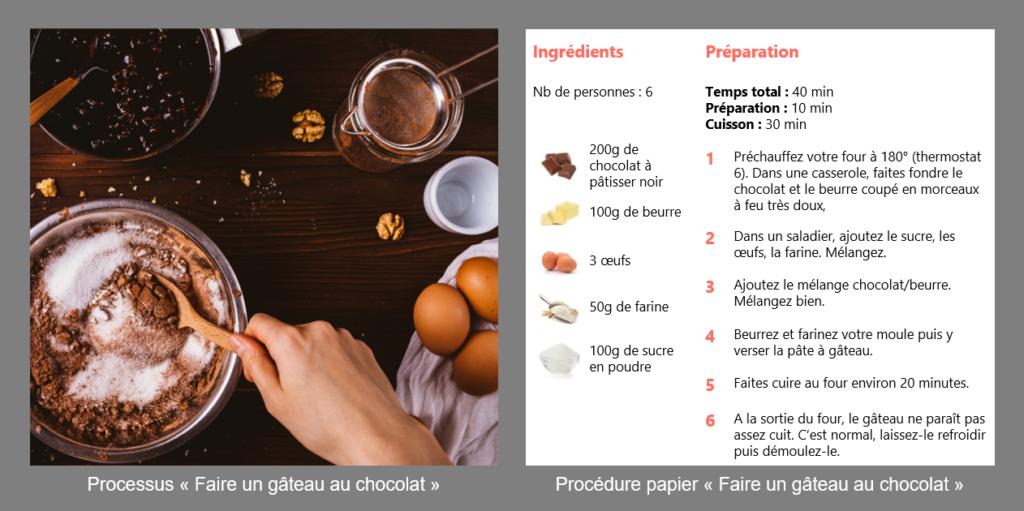 """Processus et procédure """"Faire un gâteau"""""""