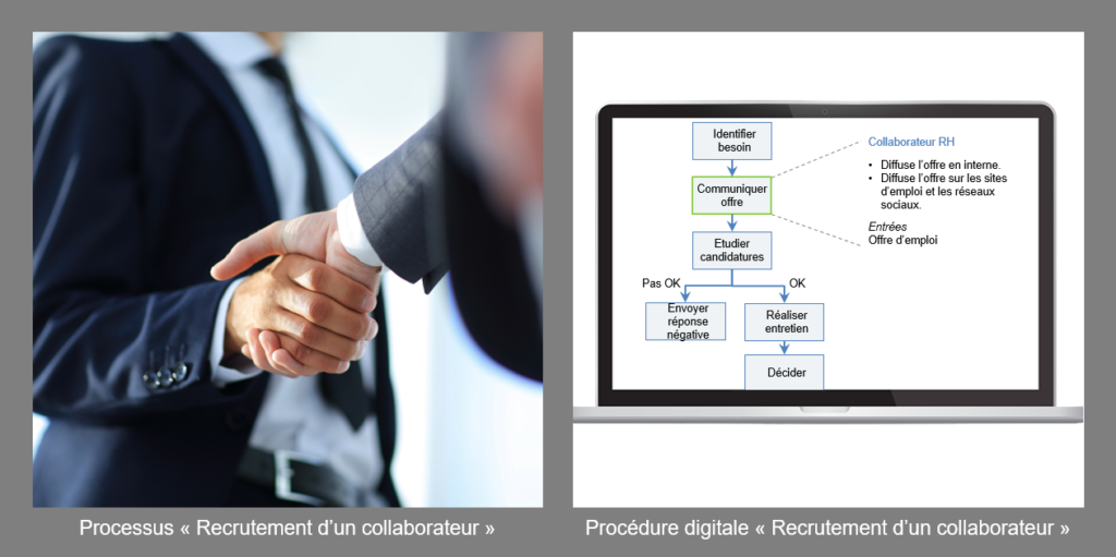 """Processus et procédure """"Recrutement"""""""