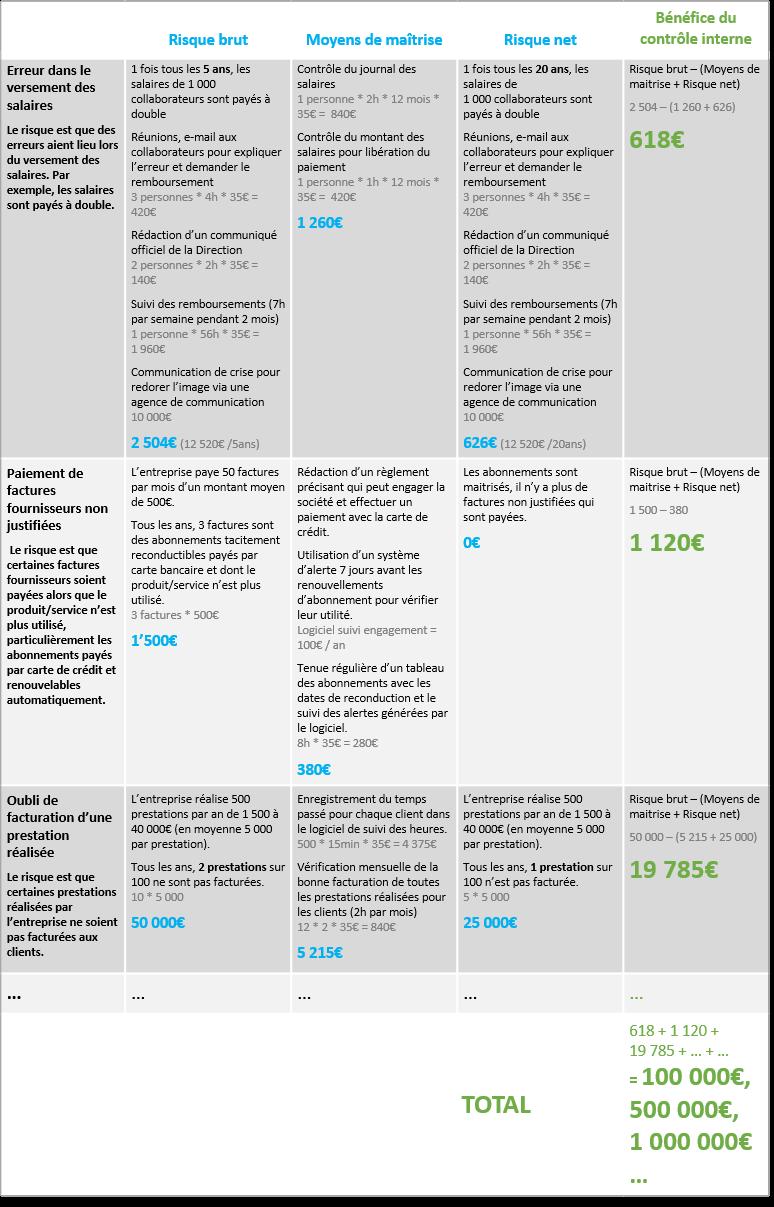 Tableau exemples calcul des bénéfices du contrôle interne